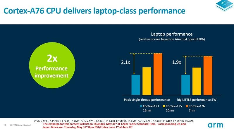 A76 Performance2 - آرم از ریزتراشه جدید موبایلی Cortex-A76 رونمایی کرد