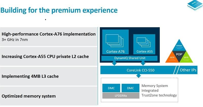 ARM 5 - آرم از ریزتراشه جدید موبایلی Cortex-A76 رونمایی کرد