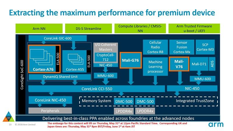 ARM Block Diagram - آرم از ریزتراشه جدید موبایلی Cortex-A76 رونمایی کرد