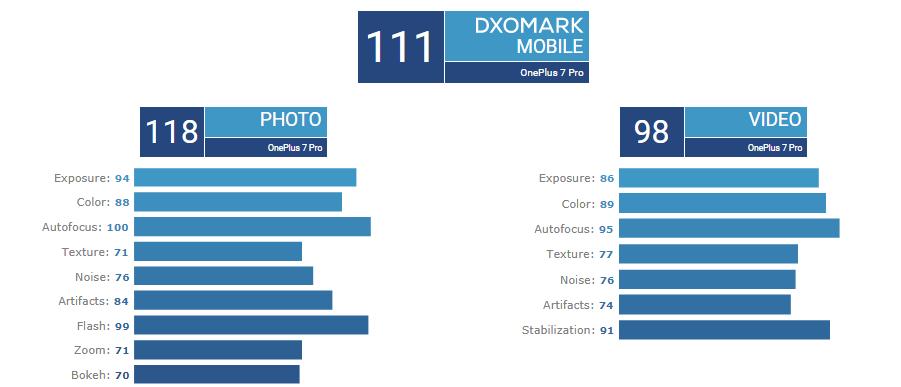 ab6628e3 c5c9 4714 bfbc 1462576f5f91 - دوربین وان پلاس 7 پرو امتیاز 111 را از DxOMark دریافت کرد