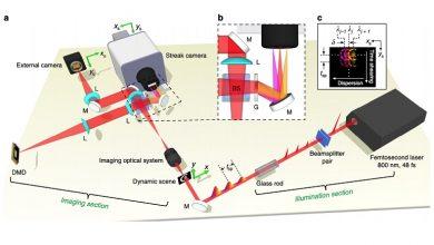 تصویر از ساخت سریع دوربین جهان با توانایی ضبط ۷۰ تریلیون فریم بر ثانیه