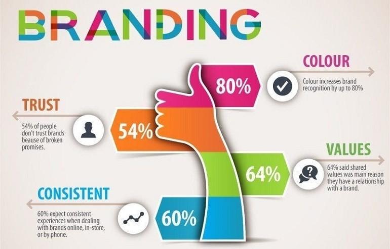 41298 1 - اصول پایه تعیین استراتژی سئو و برندینگ در بازاریابی دیجیتال چیست؟