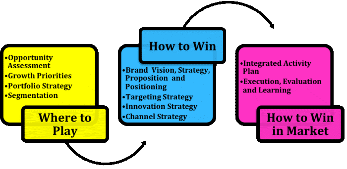 41298 2 - اصول پایه تعیین استراتژی سئو و برندینگ در بازاریابی دیجیتال چیست؟