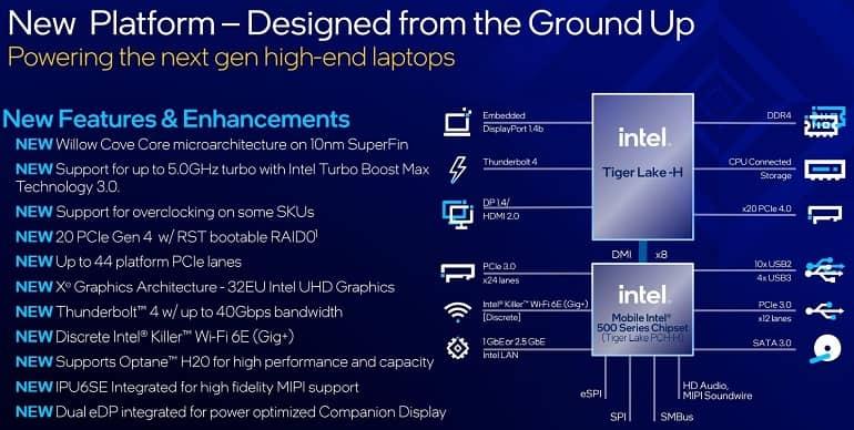 1620737523 platform features - اینتل از پردازنده نسل 11 سری H با حداکثر سرعت 5 گیگاهرتز رونمایی کرد