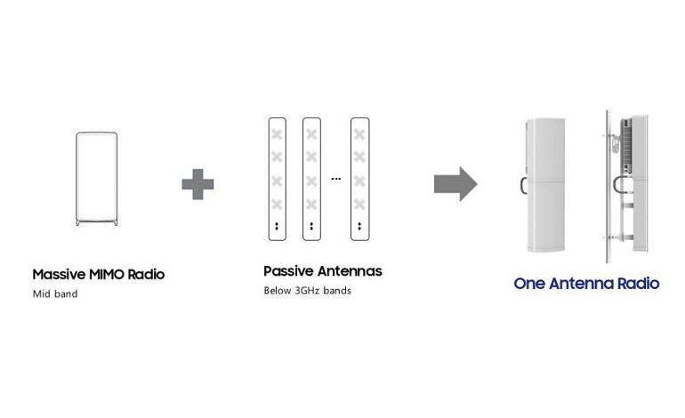 Network 1000x383 1 - معرفی جدیدترین رادیو 5G سامسونگ با آنتن های یکپارچه