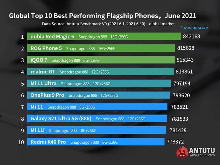 20210707144955 84484 - انتشار فهرست بهترین گوشی های ماه ژوئن 2021 انتوتو