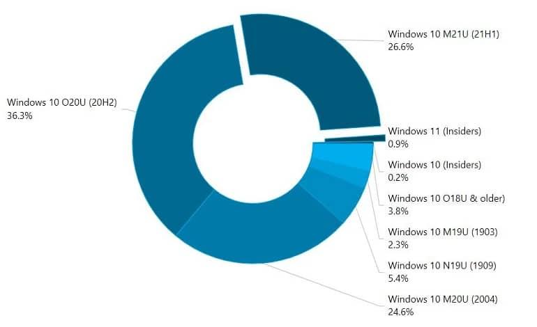 AdDuplex 1 - ویندوز 11 در حال حاضر حدود 1 درصد از دسکتاپ ها در حال اجرا است