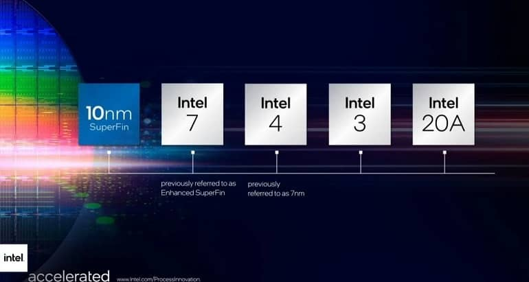 Intel Roadmap 2025 - تولید تراشه کوالکام توسط اینتل در آینده نزدیک