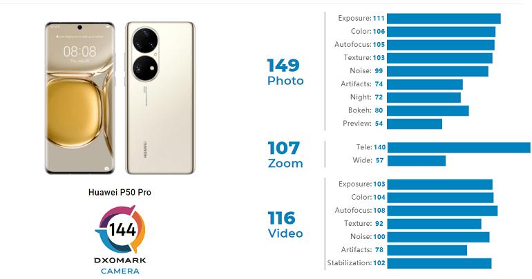 huawei p50 pro camera dxomark - دوربین هواوی پی 50 پرو در صدر جدول DxOMark قرار گرفت