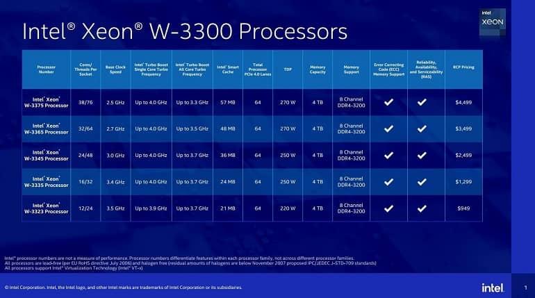 oVtsj4pQ4ZHdzXpK - اینتل از پردازنده های سری Xeon W-3300 رونمایی کرد