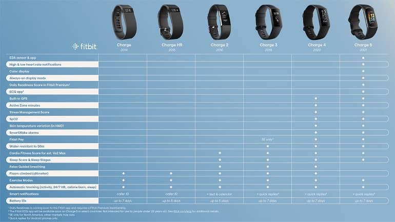 Fitbit Charge comparison chart The Verge - فیب بیت Charge 5 با طراحی گرد و نمایشگر رنگی معرفی شد