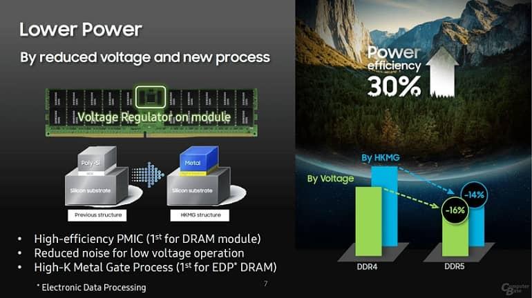 TvtNDGnYth8QX8Ql - رونمایی سامسونگ از حافظه 512 گیگابایتی DDR5 با سرعت 7.2 گیگابایت بر ثانیه