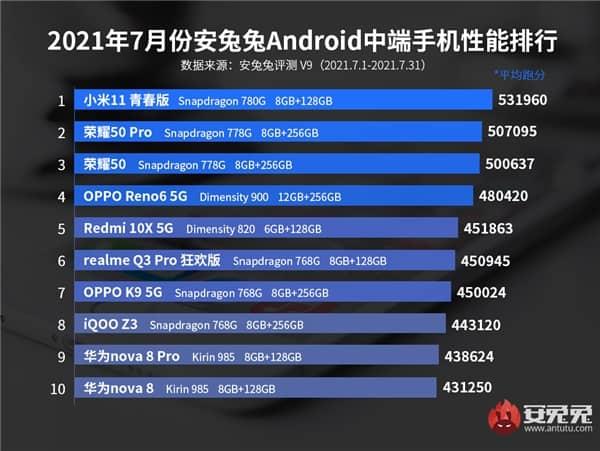 antutu top 10 july 2021 1 - فهرست 10 گوشی برتر ماه جولای 2021 از نگاه انتوتو