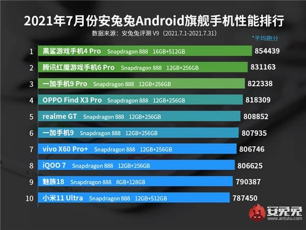 antutu top 10 july 2021 - فهرست 10 گوشی برتر ماه جولای 2021 از نگاه انتوتو