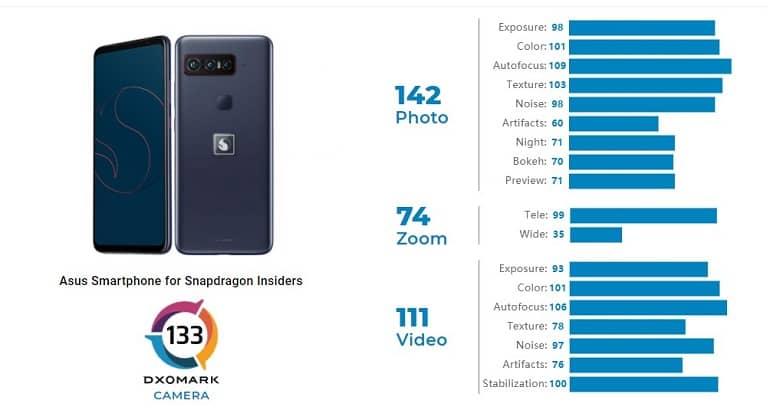 dxomark reviews smartphone for snapdragon insiders - امتیاز DxOMark دوربین گوشی کوالکام منتشر شد