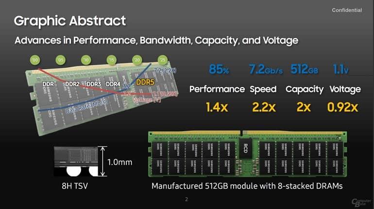 hRfEjynva6tiy3Yx - رونمایی سامسونگ از حافظه 512 گیگابایتی DDR5 با سرعت 7.2 گیگابایت بر ثانیه