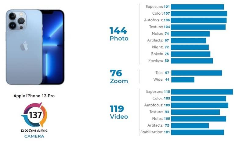 apple iphone 13 pro camera review outstanding video - عملکرد خوب دوربین آیفون 13 پرو در تست های DxOMark