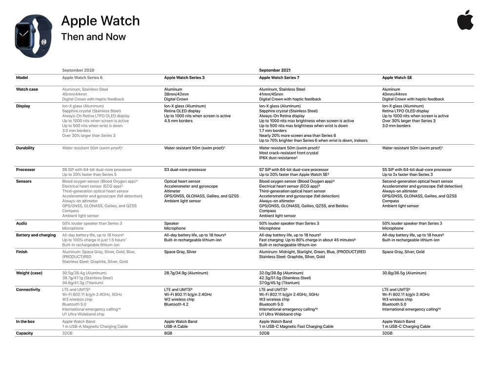 apple watch series 7 detailed specs - ظاهر شدن جزئیات دقیق از مشخصات اپل واچ سری 7