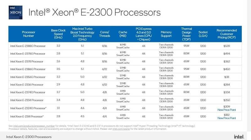 ndks0Rook8jZjh3g - اینتل پردازنده های سری Xeon E-2300 را معرفی کرد
